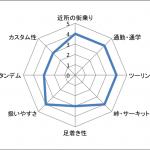 ヤマハ MT-07の特徴と買う・売る時のポイント