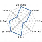 新型アドレス125の特徴・スペック・評価〜アクシスZに勝てる?〜