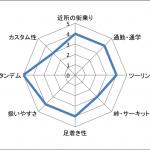 SUZUKI バーグマン400ABSの特徴、実力、スペック情報まとめ