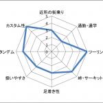 賛否両論巻き起こるKawasaki Z900RSの特徴・スペック情報まとめ
