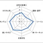 スクランブラー1100の発売が決定〜EICMA(ミラノショー)で公開〜